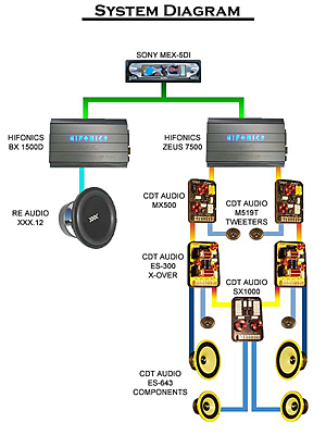system_diagram cdt audio installs saleen s 281 install car audio crossover wiring diagrams at bayanpartner.co